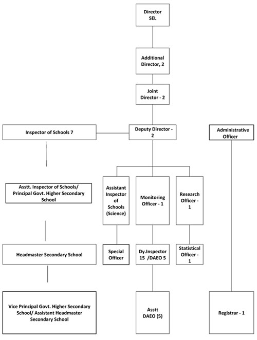 public school organogram A comparative study of public and private senior secondary school students the mean achievement for public school students is 6575 while that of private.